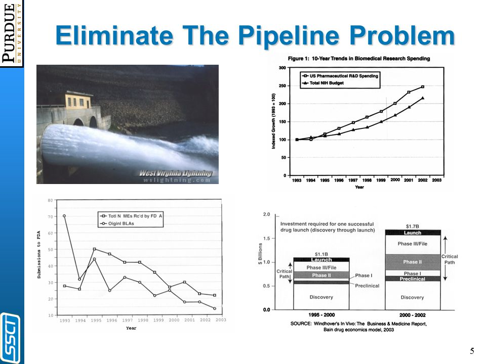 5 Eliminate The Pipeline Problem