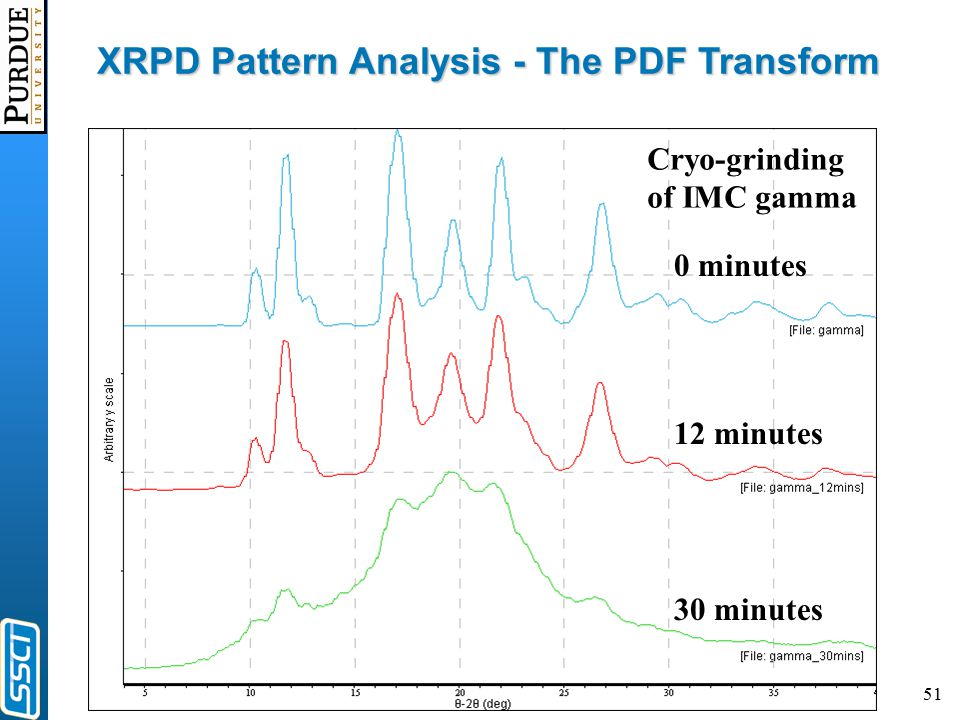 51 12 minutes 30 minutes 0 minutes XRPD Pattern Analysis - The PDF Transform Cryo-grinding of IMC gamma