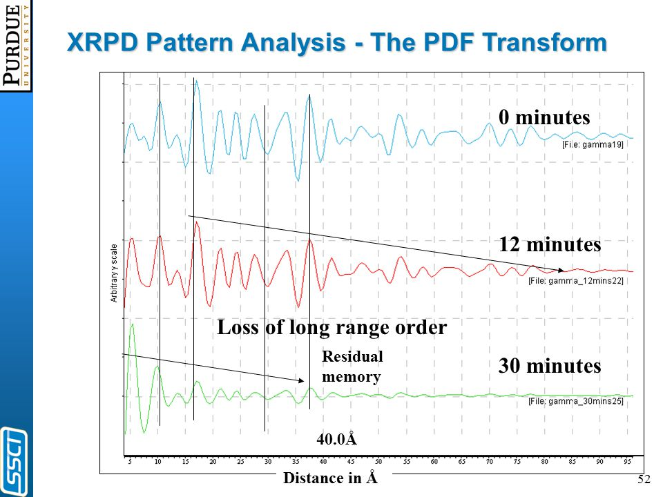 52 Distance in Å Loss of long range order 12 minutes 30 minutes 0 minutes 40.0Å XRPD Pattern Analysis - The PDF Transform Residual memory
