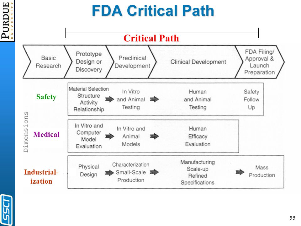 55 FDA Critical Path Safety Medical Industrial- ization Critical Path