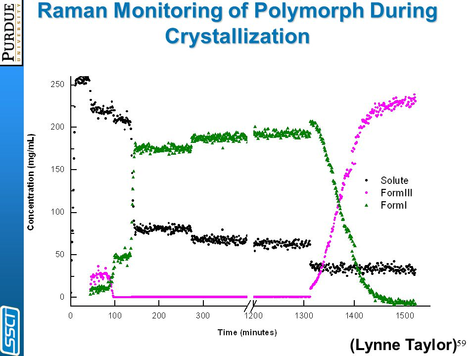 59 Raman Monitoring of Polymorph During Crystallization (Lynne Taylor)