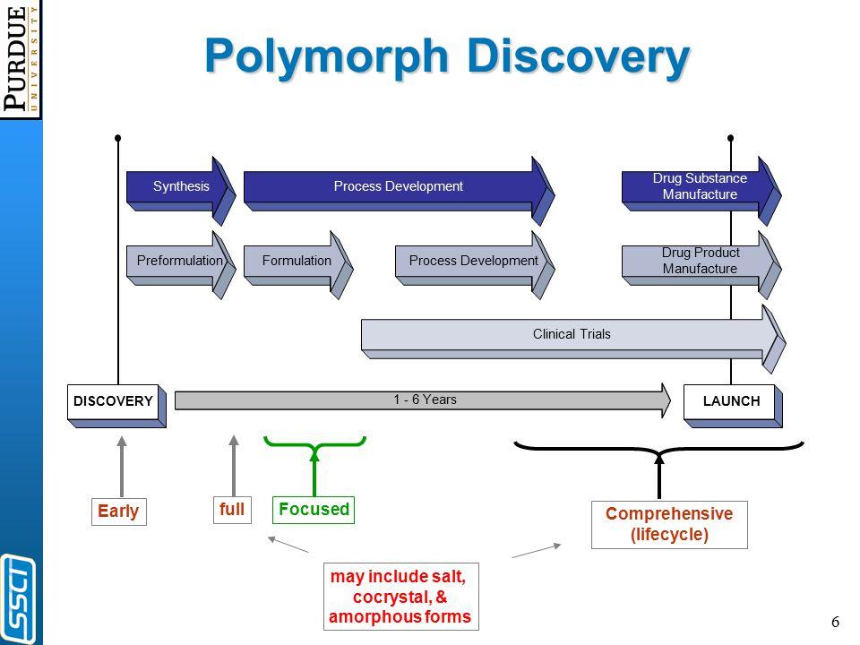 6 Process Development Clinical Trials Drug Product Manufacture Drug Substance Manufacture Formulation Process Development Preformulation Synthesis DIS
