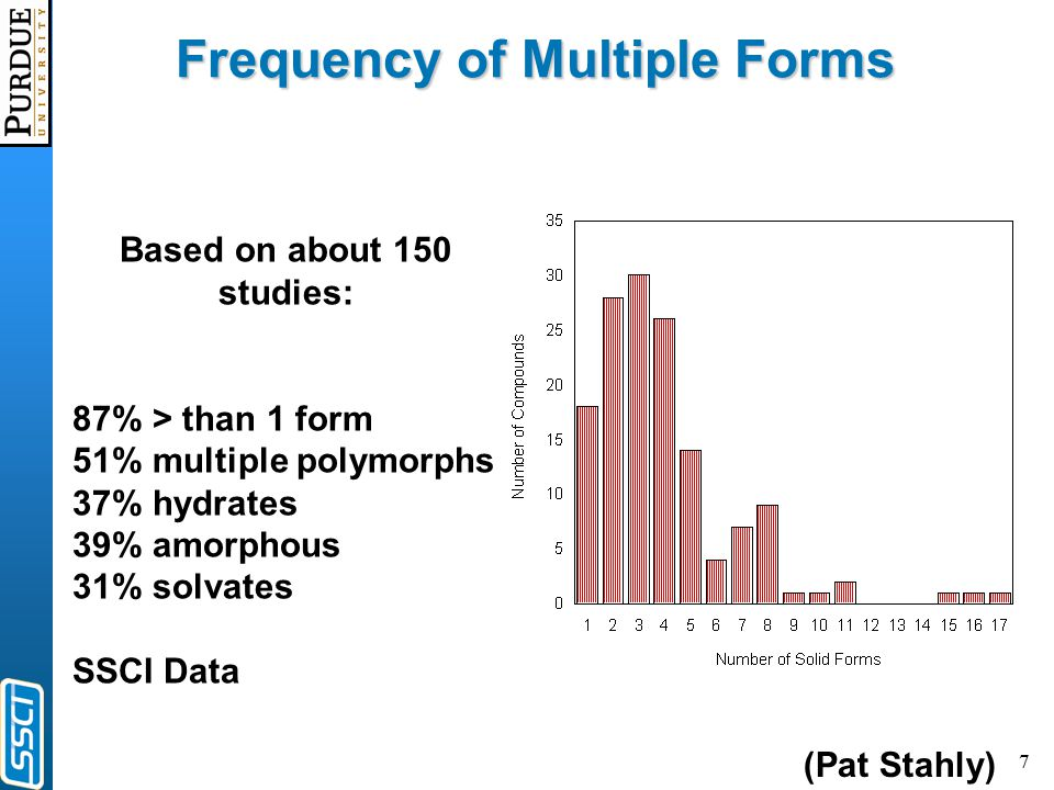 7 Frequency of Multiple Forms Based on about 150 studies: 87% > than 1 form 51% multiple polymorphs 37% hydrates 39% amorphous 31% solvates SSCI Data (Pat Stahly)