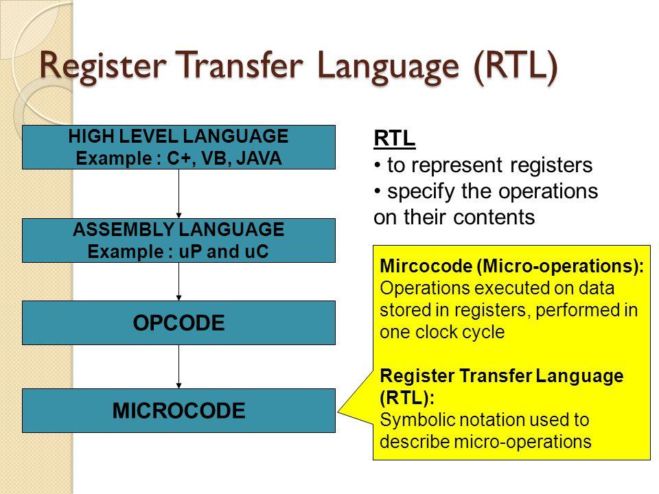 BASIC SYMBOLS Parenthesis indicates part of the register.