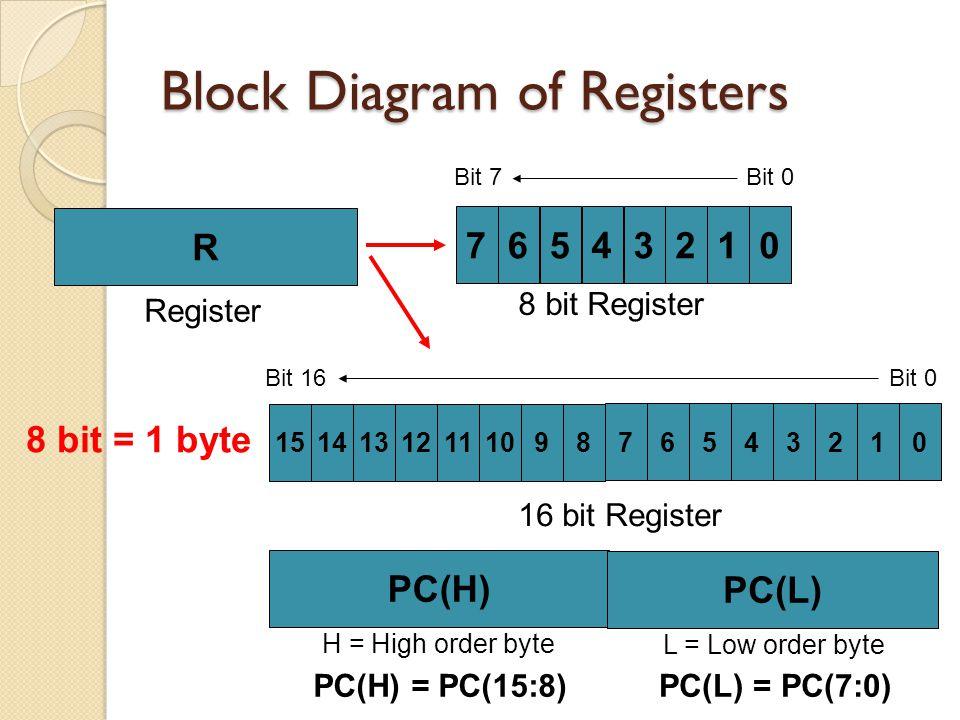 Block Diagram of Registers R PC(H) Register 16 bit Register 7 8 bit Register 6543210 Bit 7Bit 0 15141312111098 76543210 Bit 16 Bit 0 PC(L) 8 bit = 1 b