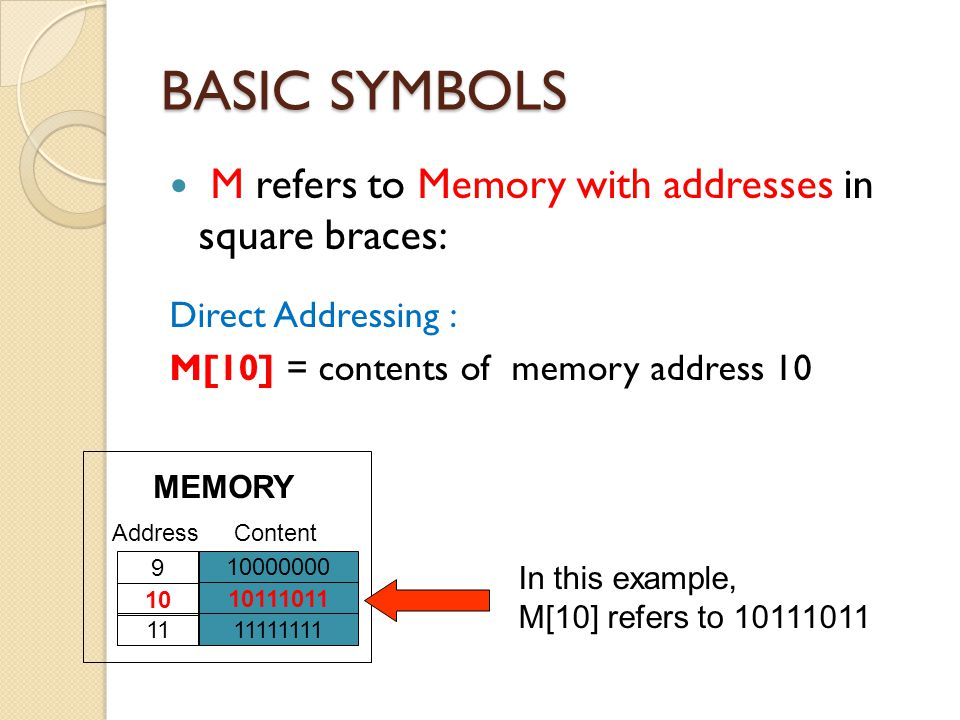 BASIC SYMBOLS In-direct Addressing : M[R3] = content of the memory address in R3 10000000 10111011 11111111 15 16 17 AddressContent MEMORY 10000000 00000110 00001111 1 2 3 AddressContent REGISTER 00001111 = 15 Ans : M[R3] refers to 10000000