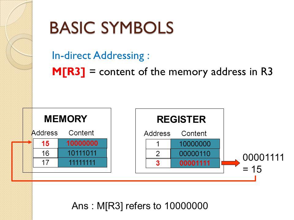 BASIC SYMBOLS In-direct Addressing : M[R3] = content of the memory address in R3 10000000 10111011 11111111 15 16 17 AddressContent MEMORY 10000000 00