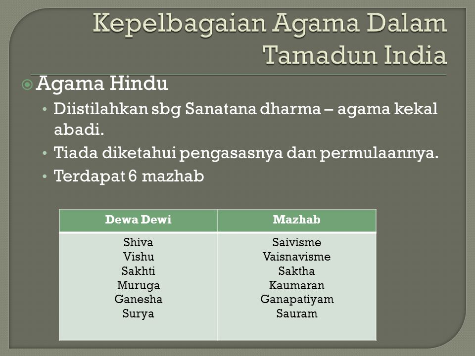  Agama Hindu Diistilahkan sbg Sanatana dharma – agama kekal abadi. Tiada diketahui pengasasnya dan permulaannya. Terdapat 6 mazhab Dewa DewiMazhab Sh