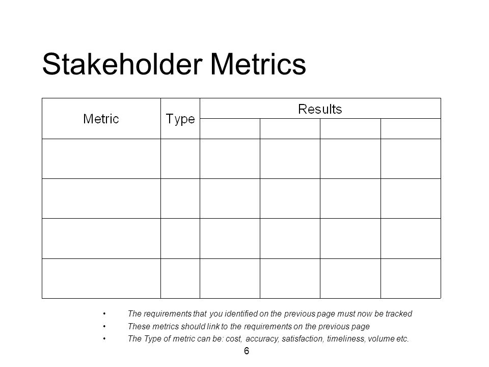 6 Stakeholder Metrics The requirements that you identified on the previous page must now be tracked These metrics should link to the requirements on the previous page The Type of metric can be: cost, accuracy, satisfaction, timeliness, volume etc.