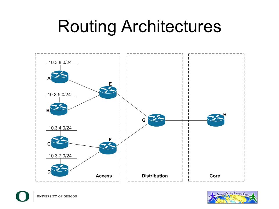 What to do about your address space –Assign it as you need it ….. WRONG! Poor summarization has an impact on your network's stability Very difficult t