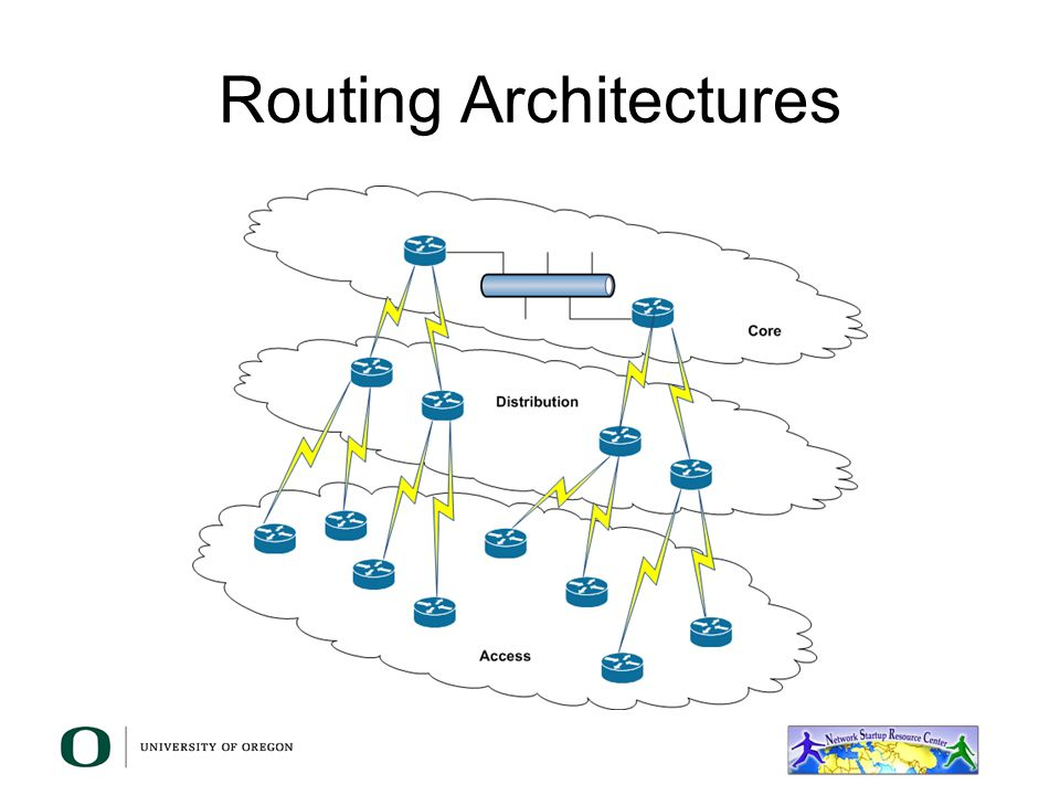 High Availability Current solutions: –Hot Standby Redundancy Protocol – HSRP (Cisco Proprietary, RFC2281) –Virtual Router Redundancy Protocol – VRRP (RFC3768) –Gateway Load Balancing Protocol – GLBP (Cisco Proprietary)