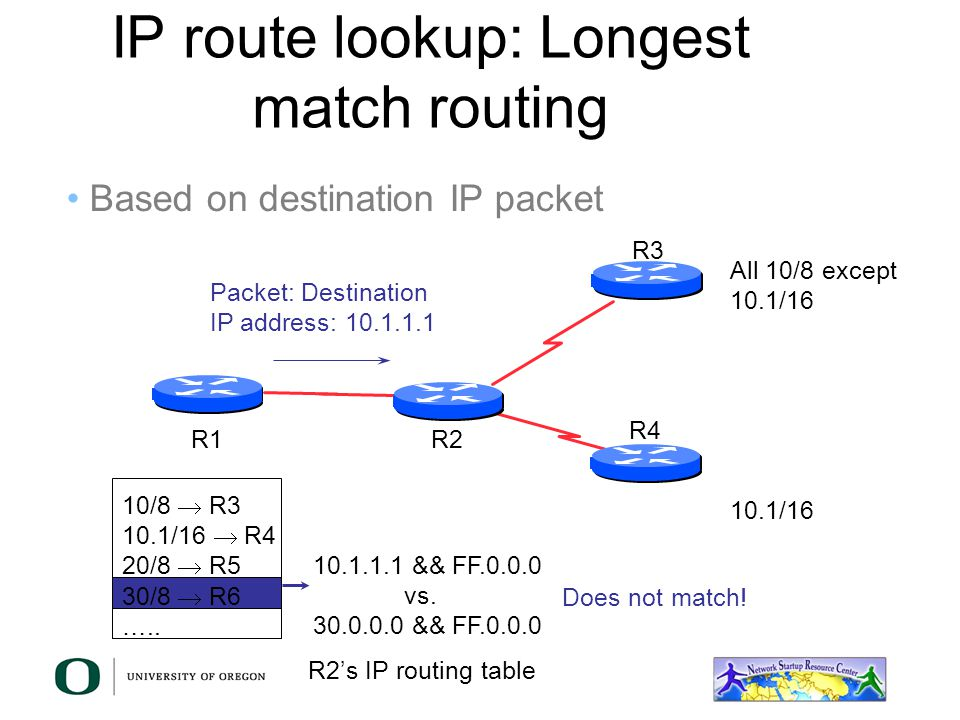 IP route lookup: Longest match routing R2 R3 R1 R4 All 10/8 except 10.1/16 Based on destination IP packet 10.1.1.1 && FF.0.0.0 vs. 20.0.0.0 && FF.0.0.