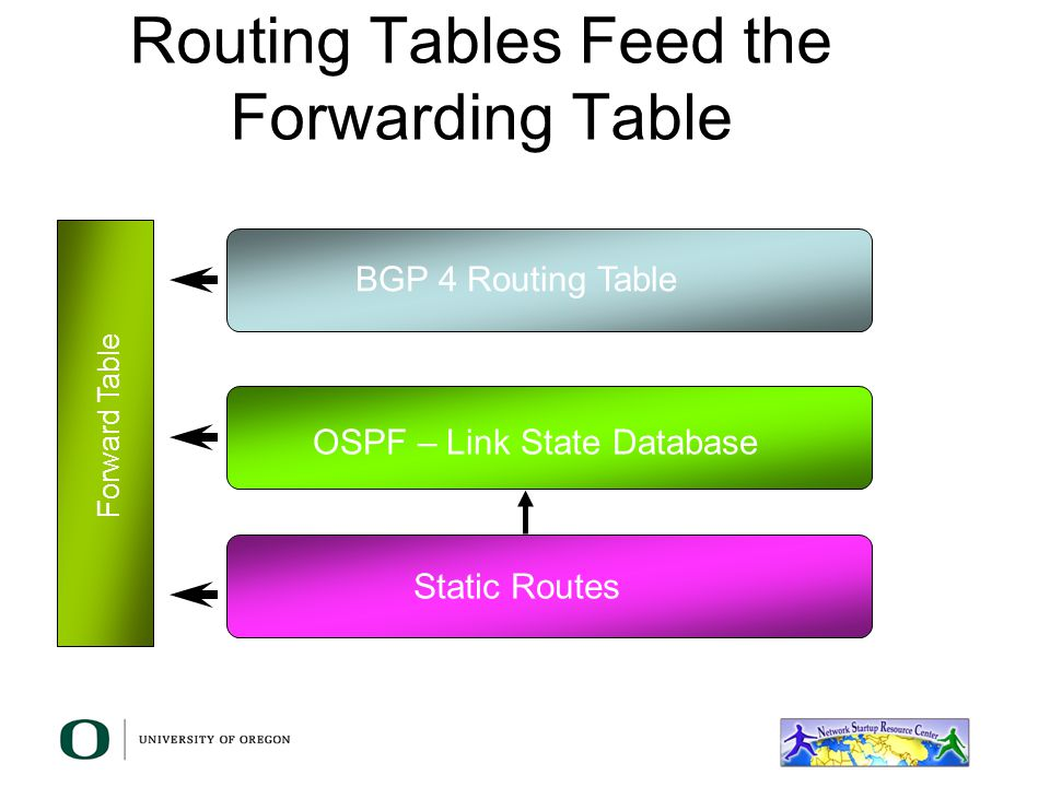 IP Forwarding Router makes decision on which interface a packet is sent to Forwarding table populated by routing process Forwarding decisions: –destin