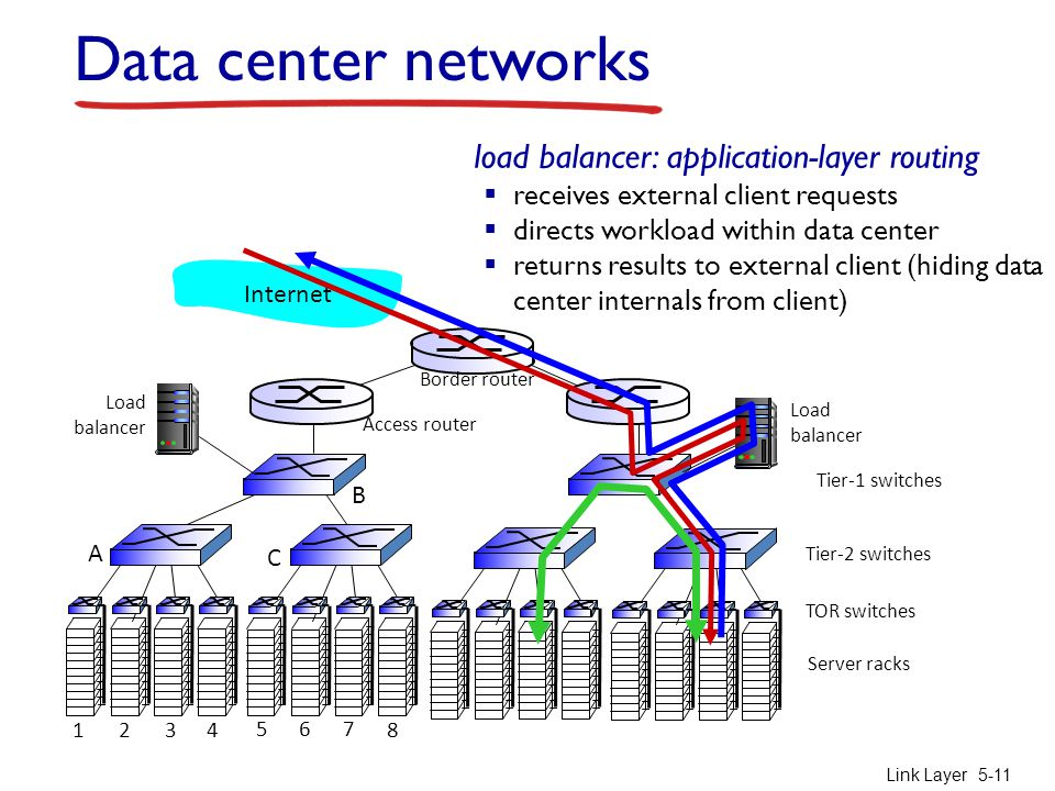 Link Layer5-11 Server racks TOR switches Tier-1 switches Tier-2 switches Load balancer Load balancer B A C Border router Access router Internet Data center networks load balancer: application-layer routing  receives external client requests  directs workload within data center  returns results to external client (hiding data center internals from client)
