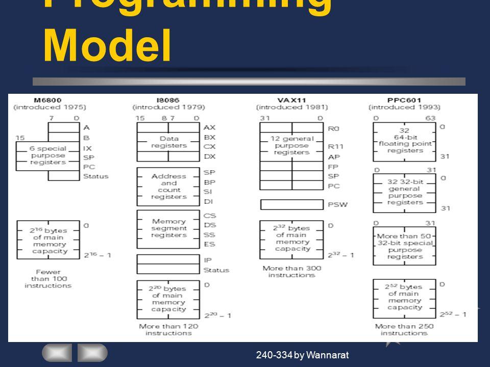 Homework Use MIPS Assembly to write program.1.