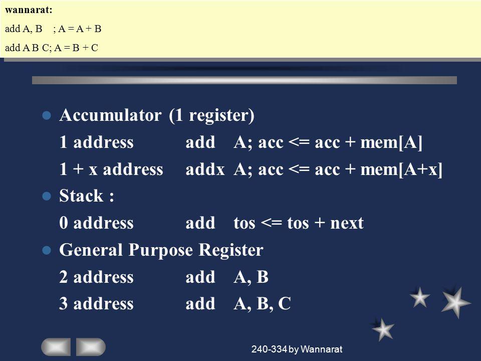 240-334 by Wannarat Basic ISA Classes(con't) Load/Store load Ra, RbRa <= mem[Rb] Store Ra, Rbmem[Rb] <= Ra