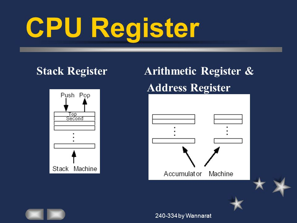 240-334 by Wannarat CPU Register Stack RegisterArithmetic Register & Address Register