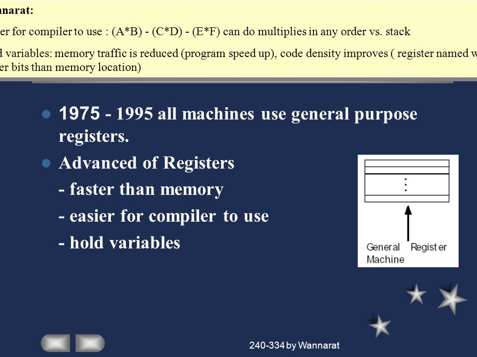 240-334 by Wannarat MIPS Registers 31 x 32-bit GPR (R0 = 0) 32 x 32-bit FP register PC lo hi-multiplier output register R0 R1 R31 PC lo hi