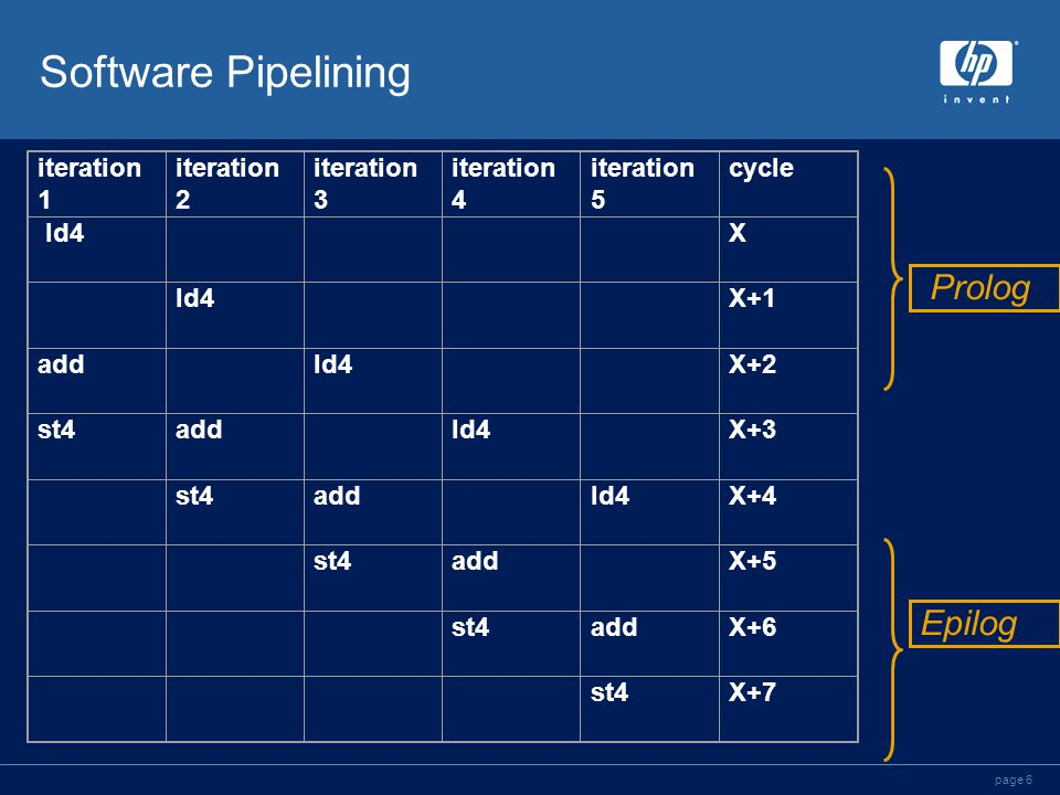 page 6 Software Pipelining iteration 1 iteration 2 iteration 3 iteration 4 iteration 5 cycle ld4 X X+1 add ld4 X+2 st4add ld4 X+3 st4add ld4X+4 st4add X+5 st4addX+6 st4X+7 Prolog Epilog