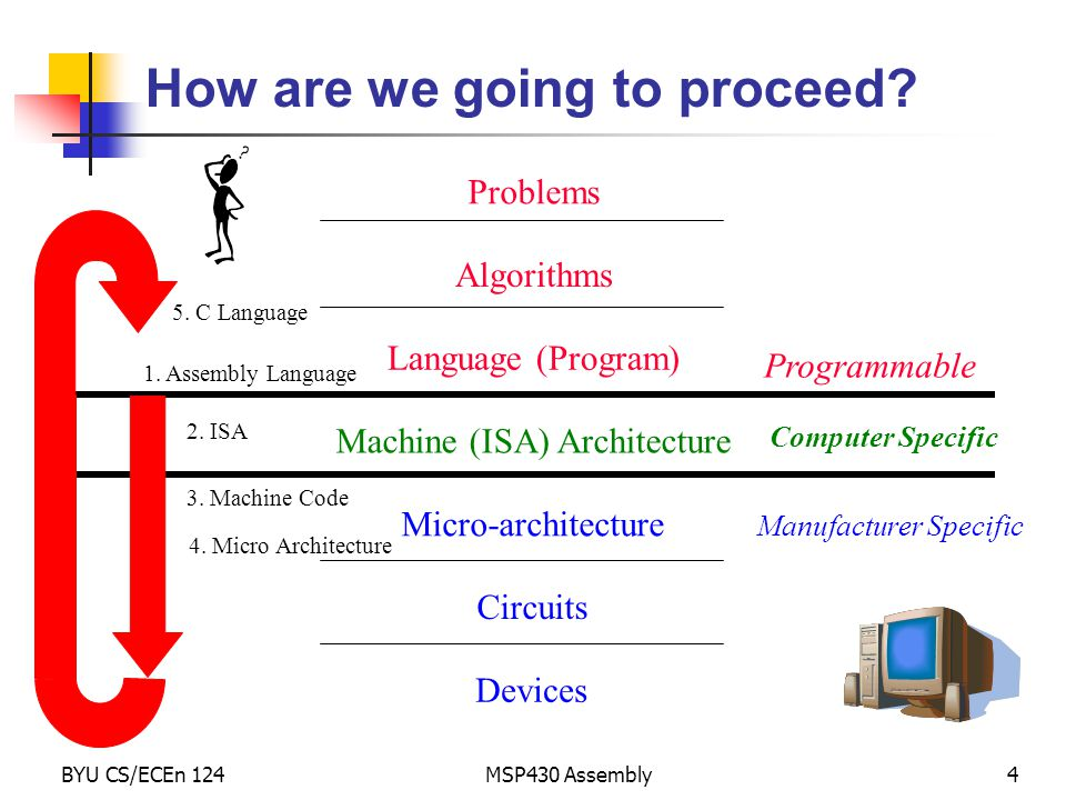 BYU CS/ECEn 124MSP430 Assembly4 How are we going to proceed? Problems Algorithms Language (Program) Machine (ISA) Architecture Micro-architecture Circ
