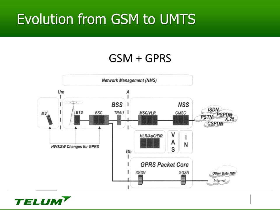 Evolution from GSM to UMTS GSM + GPRS