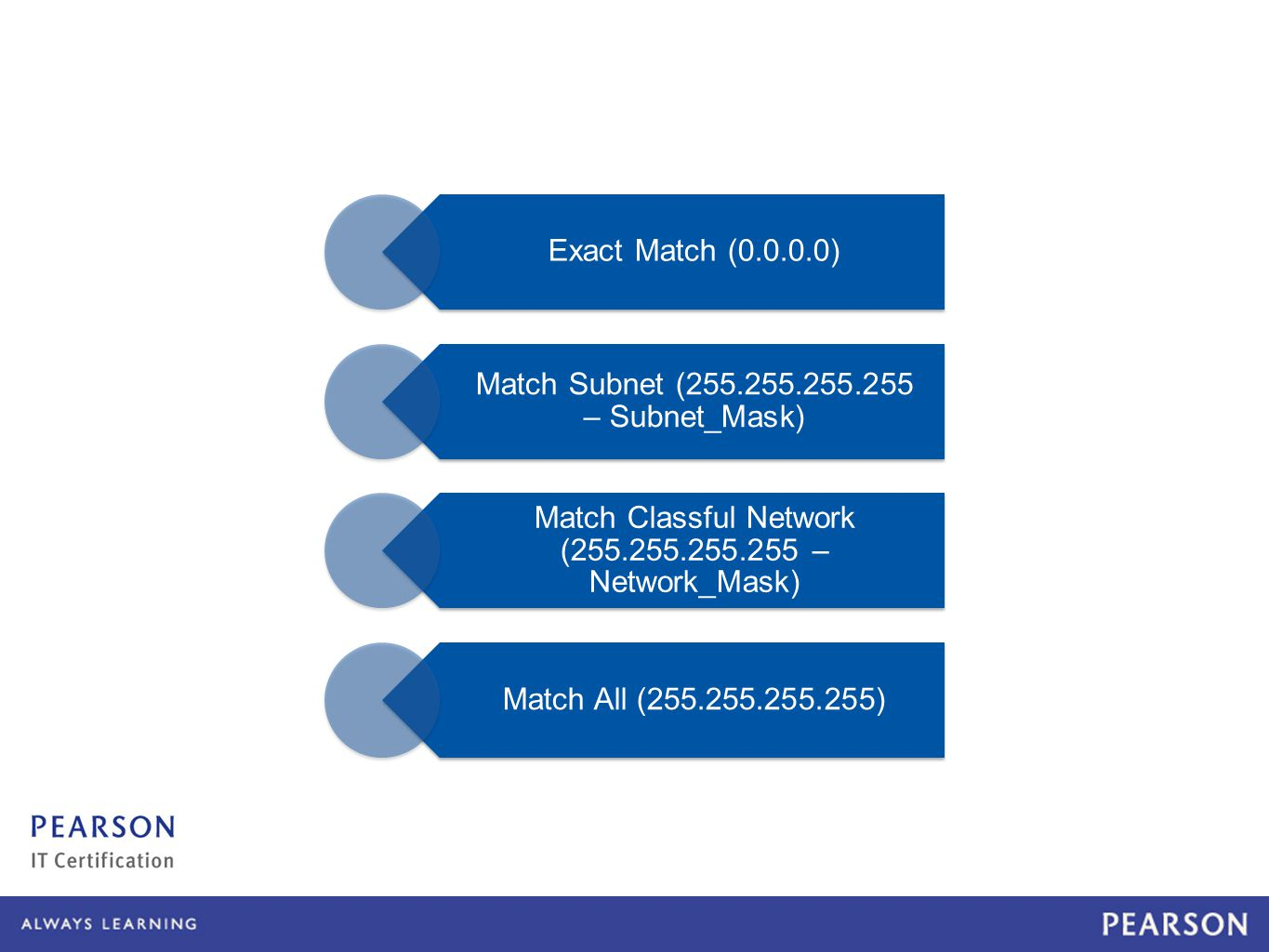 Exact Match ( ) Match Subnet ( – Subnet_Mask) Match Classful Network ( – Network_Mask) Match All ( )