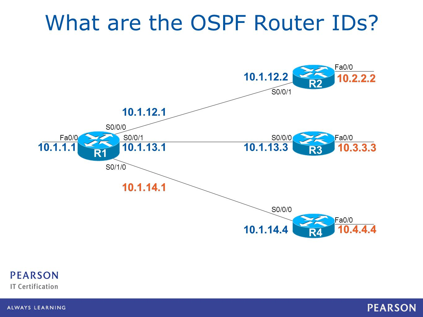 R4 Fa0/ Captured at 150 % mag for OneNote S0/0/0 S0/0/1 S0/1/0 S0/0/1 S0/0/0 R1 R2R3R4 What are the OSPF Router IDs.