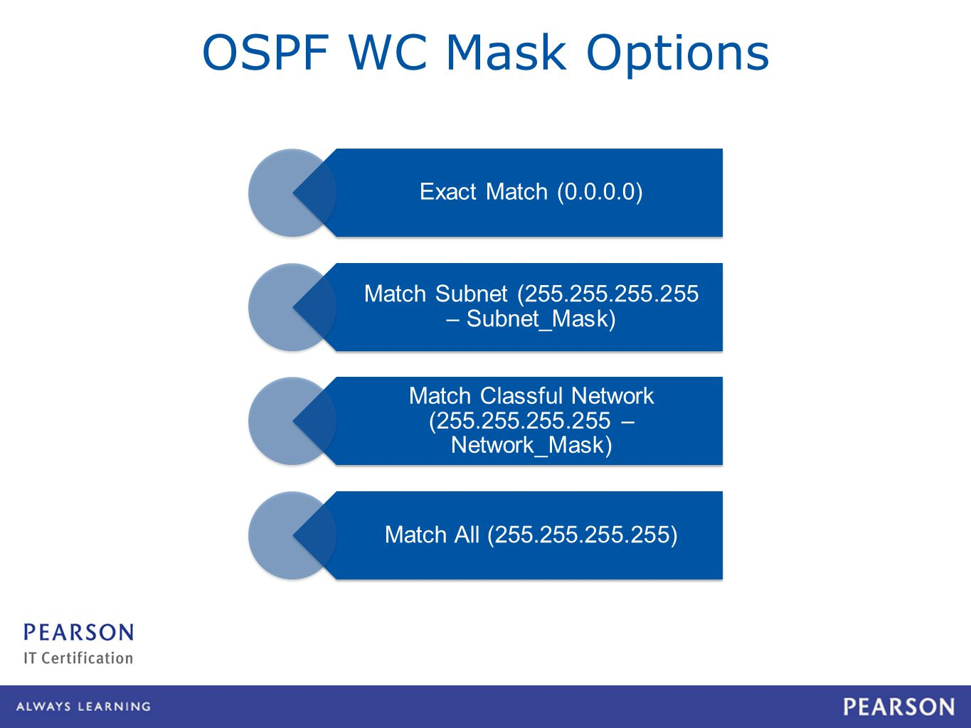 Exact Match ( ) Match Subnet ( – Subnet_Mask) Match Classful Network ( – Network_Mask) Match All ( ) OSPF WC Mask Options