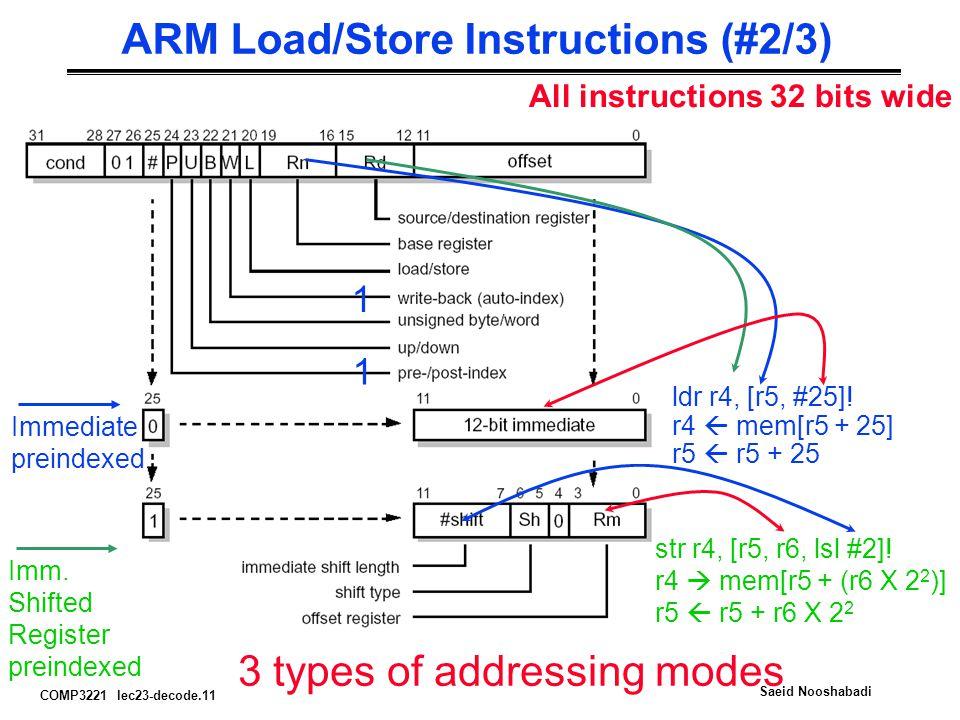 COMP3221 lec23-decode.11 Saeid Nooshabadi ARM Load/Store Instructions (#2/3) All instructions 32 bits wide Imm.