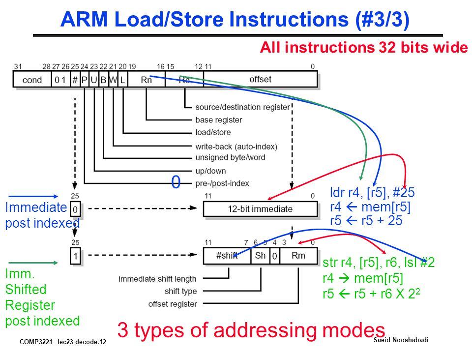 COMP3221 lec23-decode.12 Saeid Nooshabadi ARM Load/Store Instructions (#3/3) All instructions 32 bits wide Imm.