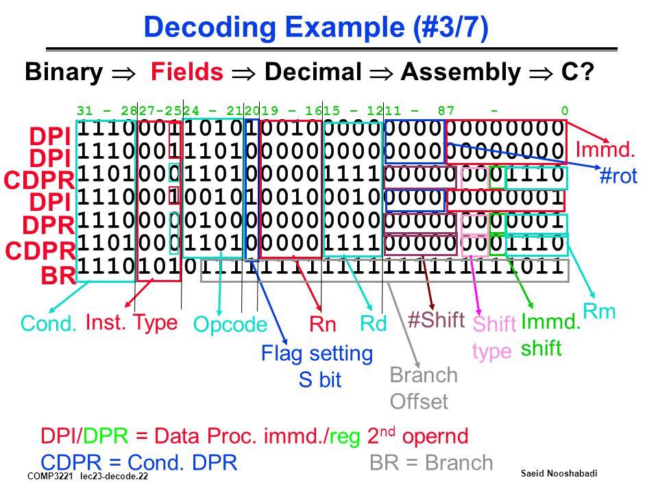 COMP3221 lec23-decode.22 Saeid Nooshabadi Decoding Example (#3/7) 11100011010100100000000000000000 11100011101000000000000000000000 11010001101000001111000000001110 11100010010100100010000000000001 11100000100000000000000000000001 11010001101000001111000000001110 11101010111111111111111111111011 DPI CDPR DPI DPR CDPR BR DPI/DPR = Data Proc.