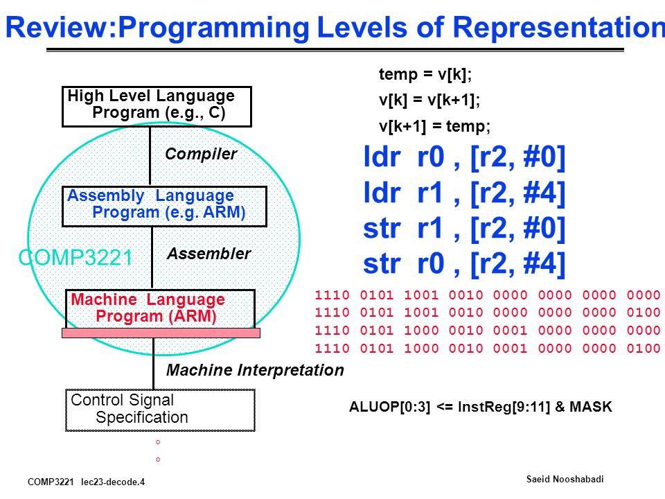 COMP3221 lec23-decode.4 Saeid Nooshabadi Review:Programming Levels of Representation High Level Language Program (e.g., C) Assembly Language Program (e.g.
