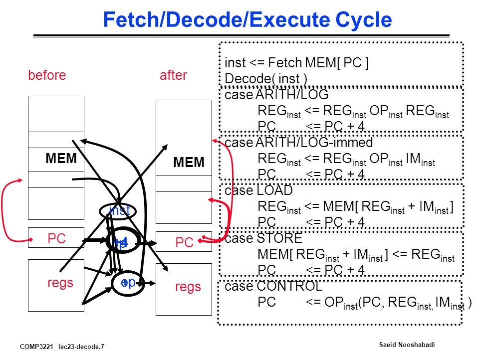 COMP3221 lec23-decode.7 Saeid Nooshabadi Fetch/Decode/Execute Cycle inst <= Fetch MEM[ PC ] Decode( inst ) case ARITH/LOG REG inst <= REG inst OP inst REG inst PC <= PC + 4 case ARITH/LOG-immed REG inst <= REG inst OP inst IM inst PC <= PC + 4 case LOAD REG inst <= MEM[ REG inst + IM inst ] PC <= PC + 4 case STORE MEM[ REG inst + IM inst ] <= REG inst PC <= PC + 4 case CONTROL PC <= OP inst (PC, REG inst, IM inst ) MEM PC regs MEM PC regs beforeafter op + +4 inst + +4 op +4 op +4