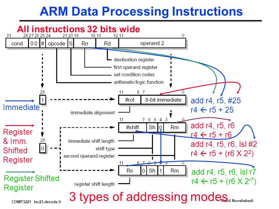 COMP3221 lec23-decode.9 Saeid Nooshabadi ARM Data Processing Instructions All instructions 32 bits wide Immediate add r4, r5, #25 r4  r5 + 25 Register & Imm.