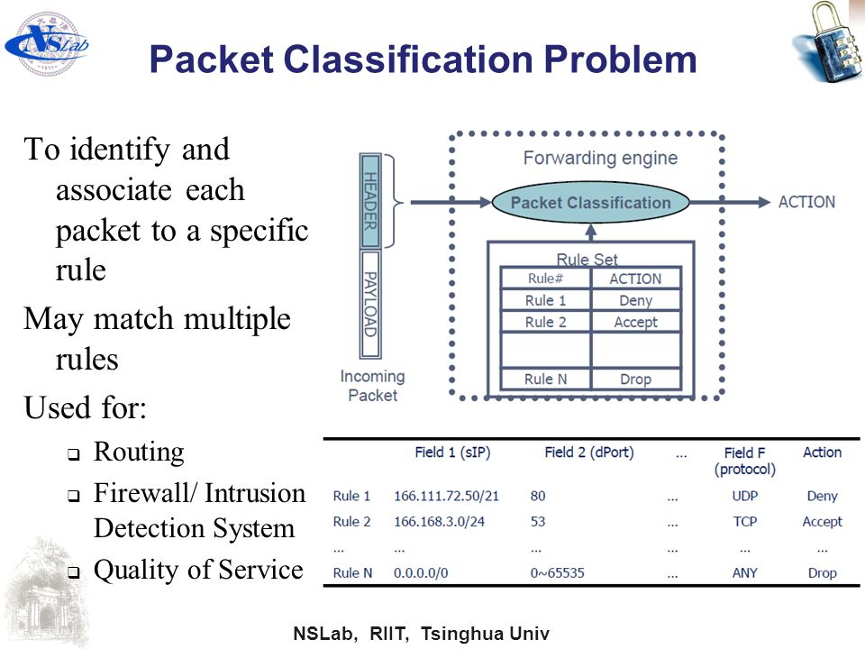 NSLab, RIIT, Tsinghua Univ Packet Classification Problem To identify and associate each packet to a specific rule May match multiple rules Used for: 