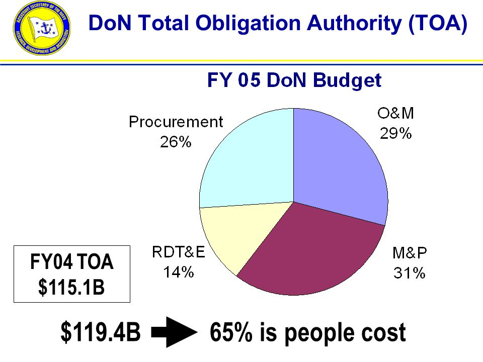 DoN Total Obligation Authority (TOA) $119.4B 65% is people cost FY04 TOA $115.1B