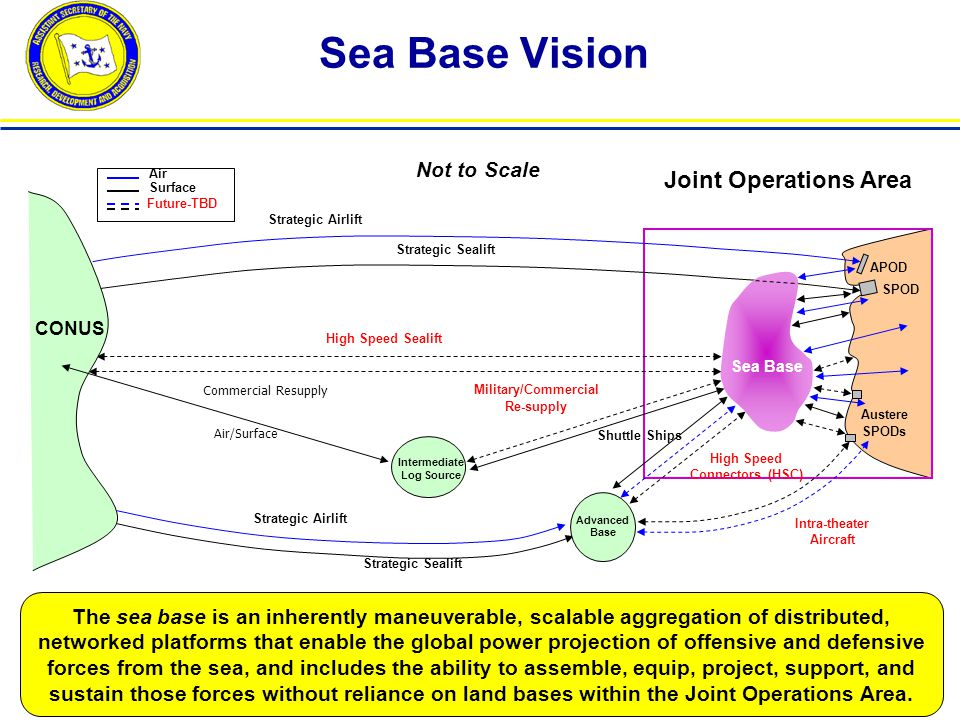 Future Capability to Project Power is Joint Sea Basing