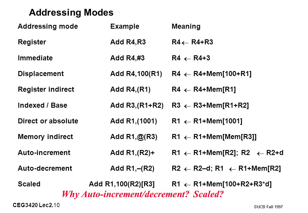 CEG3420 Lec2.10 ©UCB Fall 1997 Addressing Modes Addressing modeExampleMeaning RegisterAdd R4,R3R4  R4+R3 ImmediateAdd R4,#3R4  R4+3 DisplacementAdd R4,100(R1)R4  R4+Mem[100+R1] Register indirectAdd R4,(R1)R4  R4+Mem[R1] Indexed / BaseAdd R3,(R1+R2)R3  R3+Mem[R1+R2] Direct or absoluteAdd R1,(1001)R1  R1+Mem[1001] Memory indirectAdd R1,@(R3)R1  R1+Mem[Mem[R3]] Auto-incrementAdd R1,(R2)+R1  R1+Mem[R2]; R2  R2+d Auto-decrementAdd R1,–(R2)R2  R2–d; R1  R1+Mem[R2] Scaled Add R1,100(R2)[R3]R1  R1+Mem[100+R2+R3*d] Why Auto-increment/decrement.