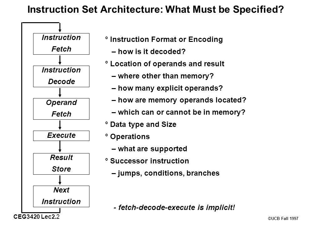 CEG3420 Lec2.3 ©UCB Fall 1997 Basic ISA Classes Accumulator (1 register): 1 addressadd Aacc  acc + mem[A] 1+x addressaddx Aacc  acc + mem[A + x] Stack: 0 addressaddtos  tos + next General Purpose Register: 2 addressadd A B EA(A)  EA(A) + EA(B) 3 addressadd A B CEA(A)  EA(B) + EA(C) Load/Store: 3 addressadd Ra Rb RcRa  Rb + Rc load Ra RbRa  mem[Rb] store Ra Rbmem[Rb]  Ra Comparison: Bytes per instruction.