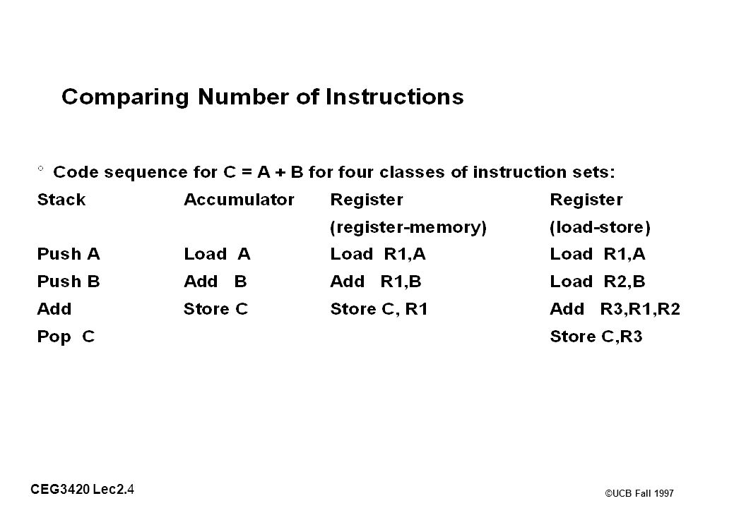 CEG3420 Lec2.15 ©UCB Fall 1997 Generic Examples of Instruction Format Widths Variable: Fixed: Hybrid: … …