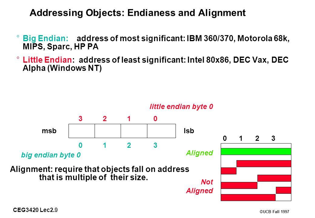 CEG3420 Lec2.10 ©UCB Fall 1997 Addressing Modes Addressing modeExampleMeaning RegisterAdd R4,R3R4  R4+R3 ImmediateAdd R4,#3R4  R4+3 DisplacementAdd R4,100(R1)R4  R4+Mem[100+R1] Register indirectAdd R4,(R1)R4  R4+Mem[R1] Indexed / BaseAdd R3,(R1+R2)R3  R3+Mem[R1+R2] Direct or absoluteAdd R1,(1001)R1  R1+Mem[1001] Memory indirectAdd R1,@(R3)R1  R1+Mem[Mem[R3]] Auto-incrementAdd R1,(R2)+R1  R1+Mem[R2]; R2  R2+d Auto-decrementAdd R1,–(R2)R2  R2–d; R1  R1+Mem[R2] Scaled Add R1,100(R2)[R3]R1  R1+Mem[100+R2+R3*d] Why Auto-increment/decrement.