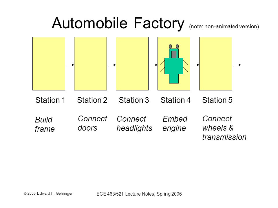 © 2006 Edward F. Gehringer ECE 463/521 Lecture Notes, Spring 2006 Automobile Factory (note: non-animated version) Station 1Station 2Station 3Station 4