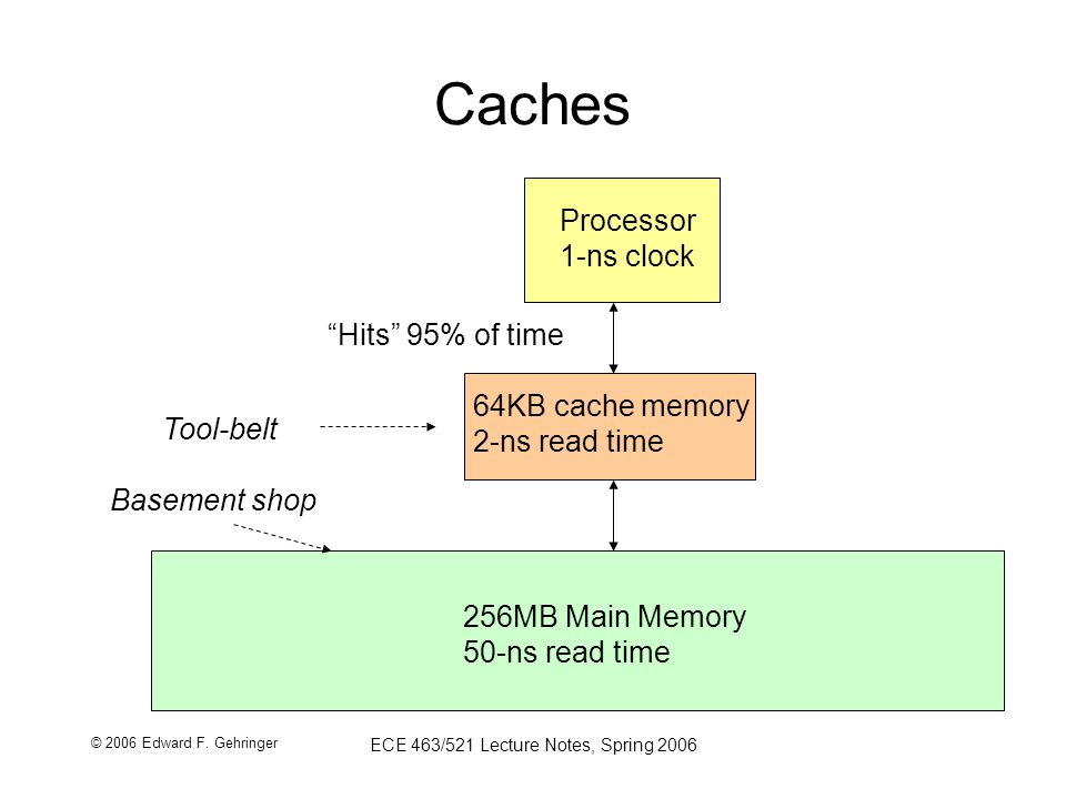 © 2006 Edward F. Gehringer ECE 463/521 Lecture Notes, Spring 2006 Caches 256MB Main Memory 50-ns read time Processor 1-ns clock 64KB cache memory 2-ns
