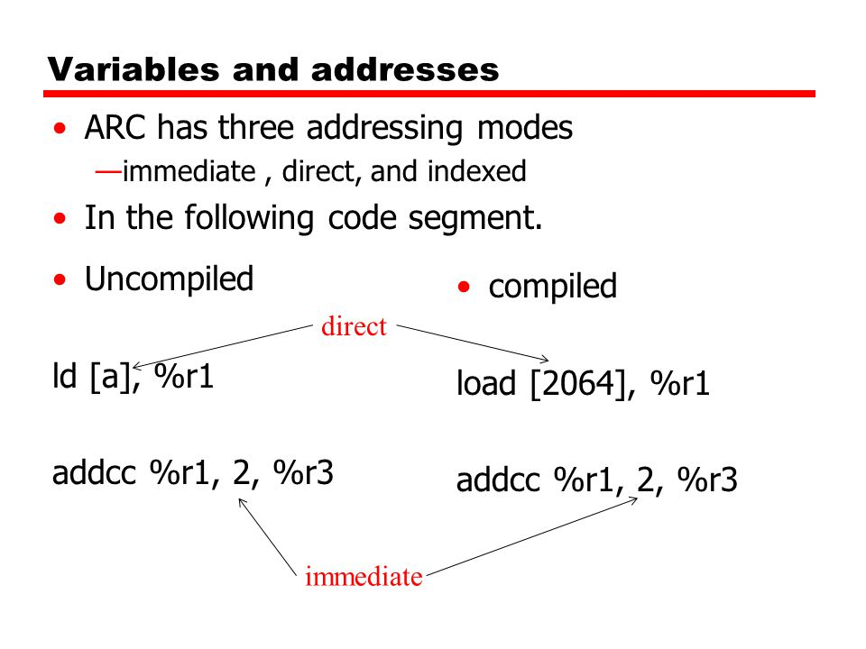 Variables and addresses Uncompiled ld [a], %r1 addcc %r1, 2, %r3 ARC has three addressing modes —immediate, direct, and indexed In the following code segment.