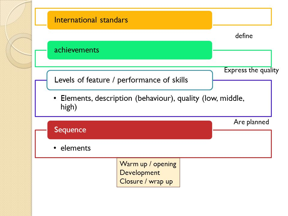 International standarsachievements Elements, description (behaviour), quality (low, middle, high) Levels of feature / performance of skills elements Sequence Warm up / opening Development Closure / wrap up define Express the quality Are planned