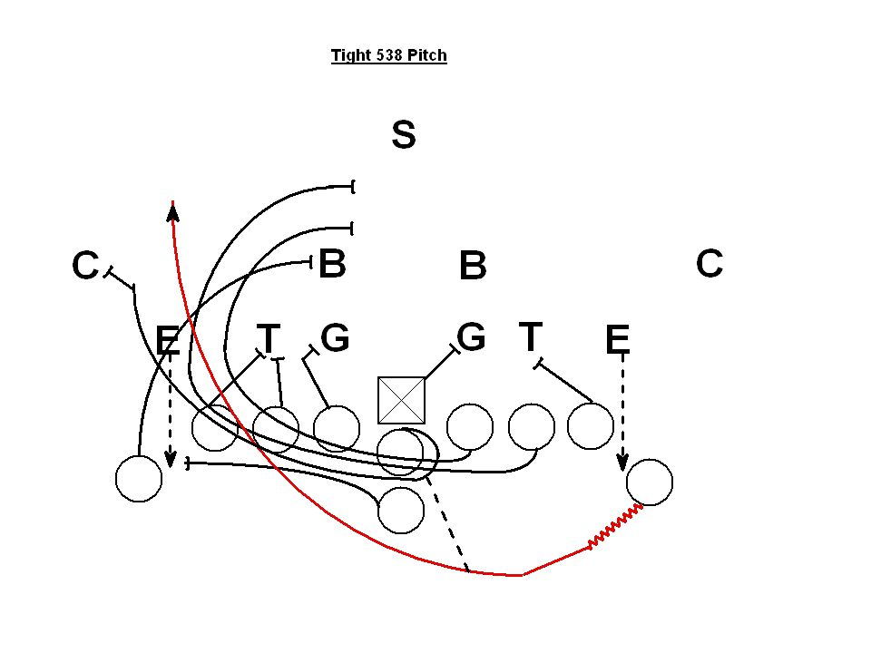 Internal Use Only - Not for Distribution Double Wing Pitch Play