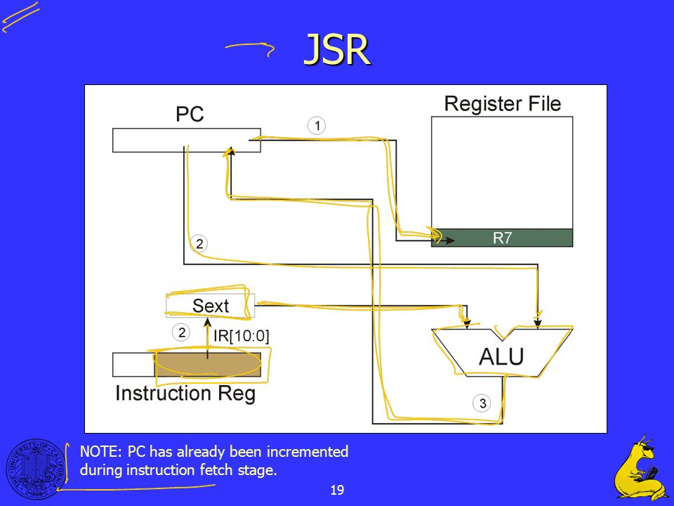 19 JSR NOTE: PC has already been incremented during instruction fetch stage.