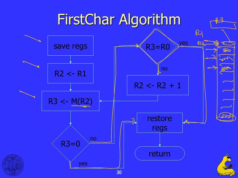 30 FirstChar Algorithm save regs R2 <- R1 R3 <- M(R2) R3=0 R3=R0 R2 <- R2 + 1 restore regs return no yes