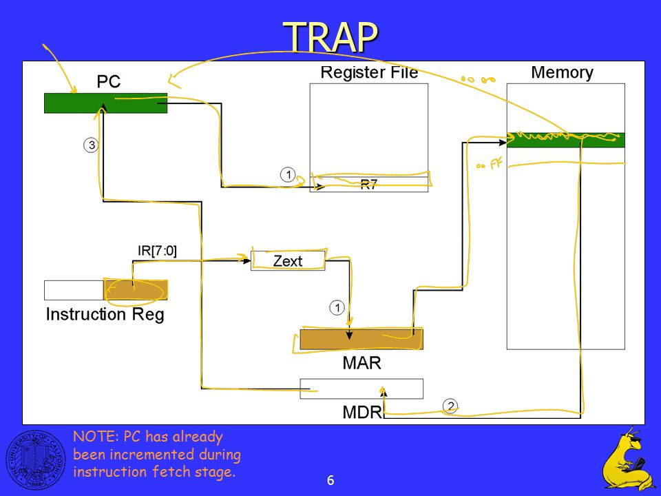 6 TRAP NOTE: PC has already been incremented during instruction fetch stage.
