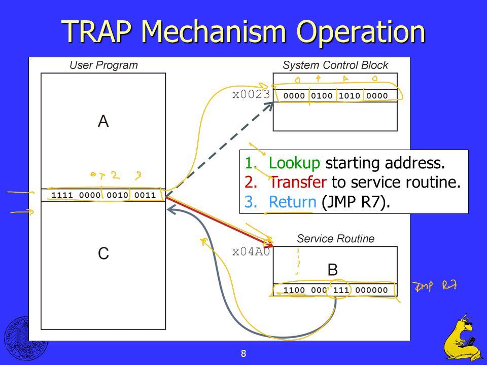 8 TRAP Mechanism Operation 1.Lookup starting address.